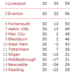 Top Four Teams In Position With Eight More Games To Go