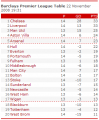 Barclay's Premiership Table on November 22