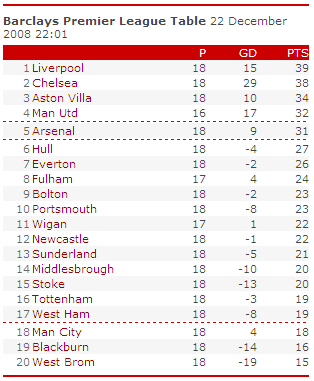 Barclay Premiership Table on December 23, 2008