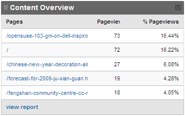 Top Contents for 1st 2 Weeks of 2009