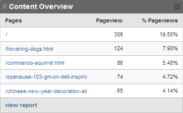 Top Contents of January 2009