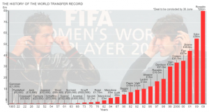 History of the World Transfer Record in Football