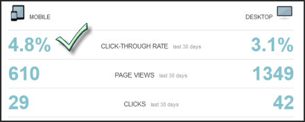mobile statistics related posts Mobile Has Better Click Through Rate for Related Posts