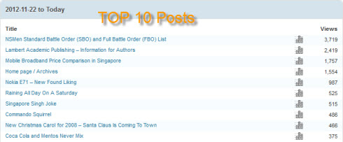 site top 10 posts Site Statistics Over Past 12 Months in 2013